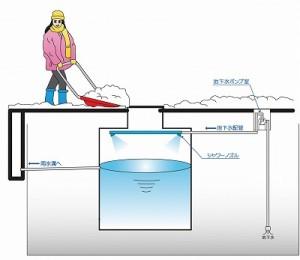 地下水式融雪槽旧式